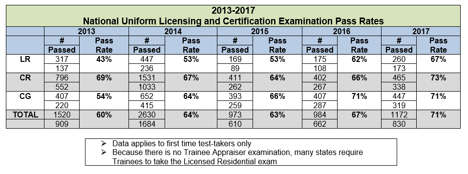 National Uniform Licensing and Certification Examinations